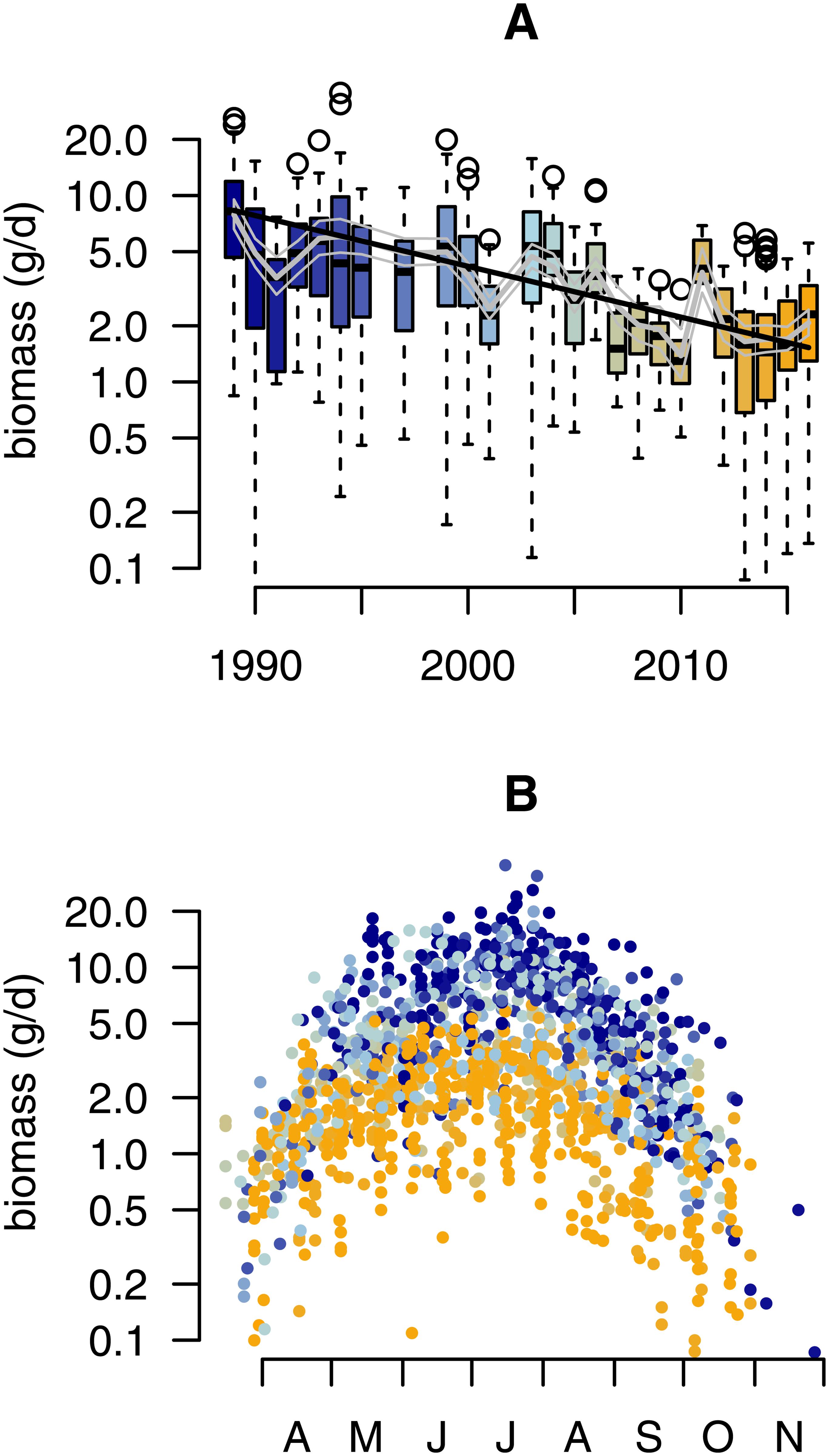 declino biomassa